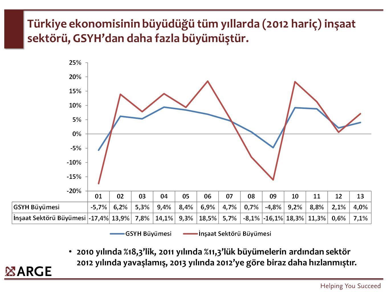 Türkiye ekonomisinin büyüdüğü tüm yıllarda (2012 hariç) inşaat sektörü, GSYH'dan daha fazla büyümüştür. 2010 yılında %18,3'lik, 2011 yılında %11,3'lük