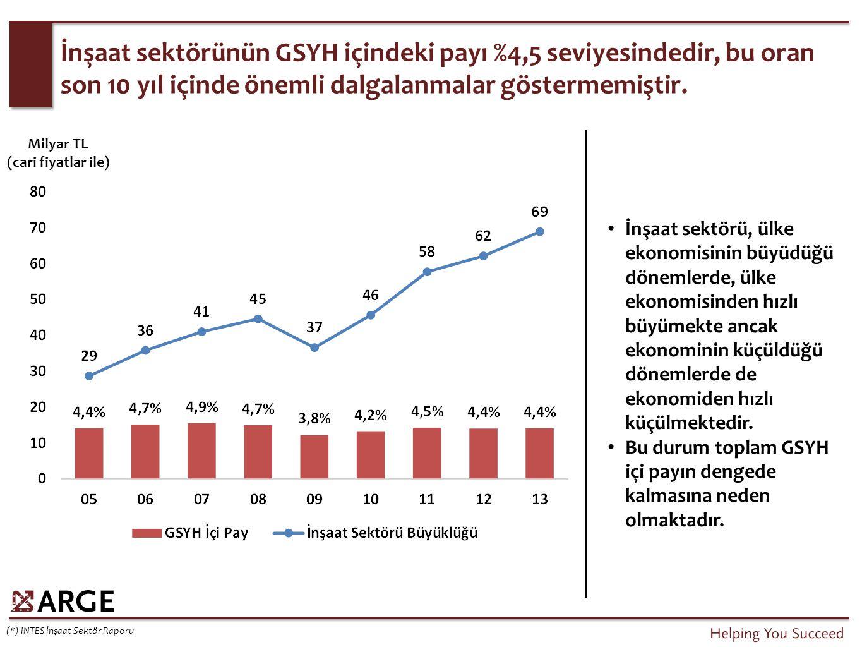 1.Kentsel Dönüşüm: Temel amaç 20 yıl içinde 6,5-7 milyon konutun dönüşümünü sağlamak 2.Mütekabiliyet: İlk yıl 2013: 12.181 konut, 2014 (7 Ay): 9.980 konut 3.KDV Değişikliği: 1%'den 8%'e (500 – 1.000 TL m 2 ) ve 18%'e (1000+ TL m 2 ) 4.2B Arazilerinin Satışı Türkiye'de yapı sektöründe etkili olan 4 konu.