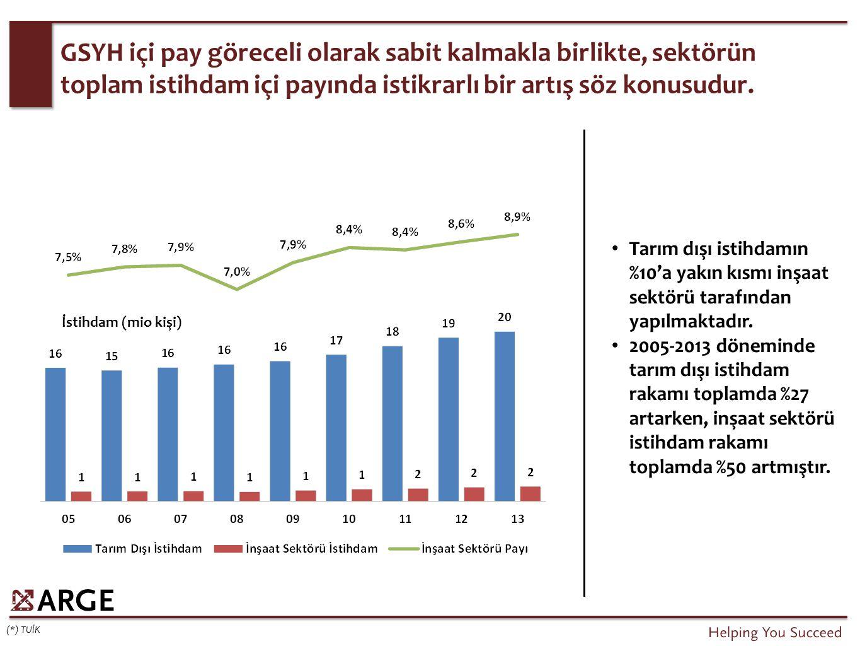 GSYH içi pay göreceli olarak sabit kalmakla birlikte, sektörün toplam istihdam içi payında istikrarlı bir artış söz konusudur. Tarım dışı istihdamın %