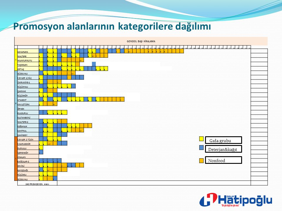 Promosyon Alanları ve Yıllık Kiralanması 4. Kategorilerin firmalara göre dağılımları
