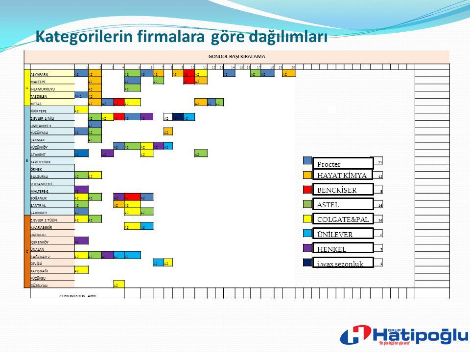 Promosyon Alanları ve Yıllık Kiralanması 6. İş sonuçlarına katkısı