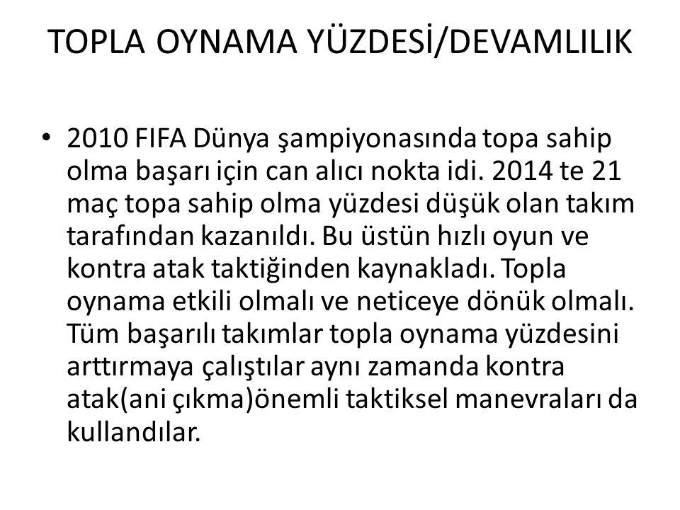 TOPLA OYNAMA YÜZDESİ/DEVAMLILIK 2010 FIFA Dünya şampiyonasında topa sahip olma başarı için can alıcı nokta idi. 2014 te 21 maç topa sahip olma yüzdesi