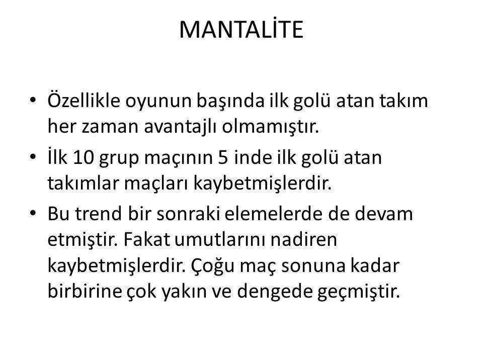 MANTALİTE Özellikle oyunun başında ilk golü atan takım her zaman avantajlı olmamıştır.