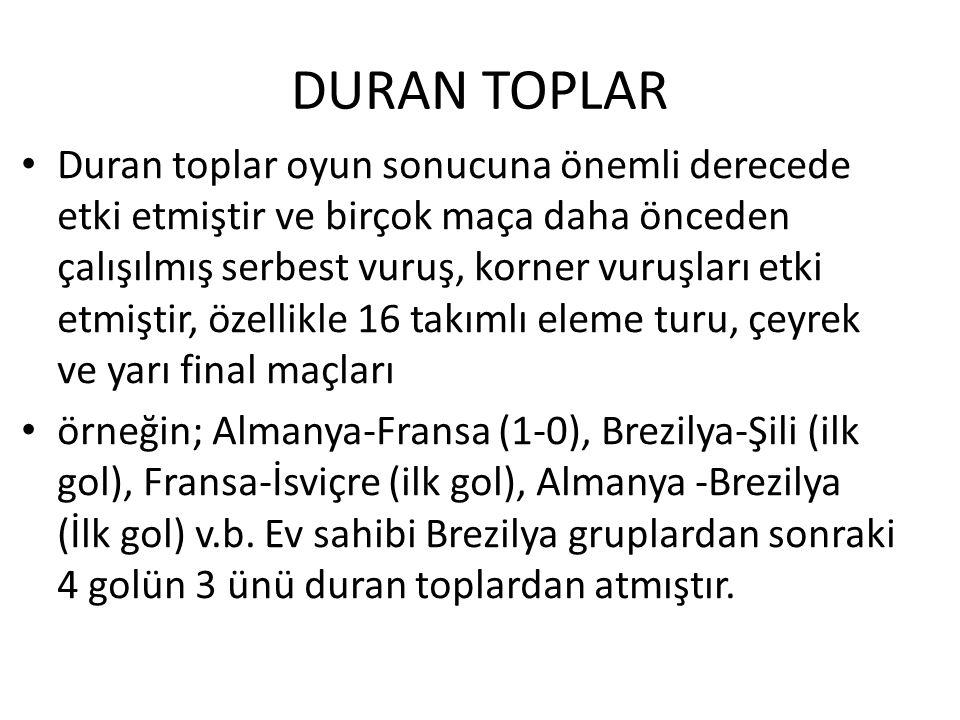 DURAN TOPLAR Duran toplar oyun sonucuna önemli derecede etki etmiştir ve birçok maça daha önceden çalışılmış serbest vuruş, korner vuruşları etki etmi