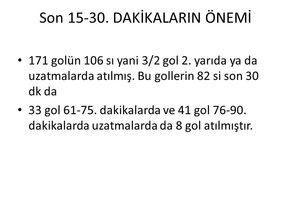 Son 15-30. DAKİKALARIN ÖNEMİ 171 golün 106 sı yani 3/2 gol 2. yarıda ya da uzatmalarda atılmış. Bu gollerin 82 si son 30 dk da 33 gol 61-75. dakikalar