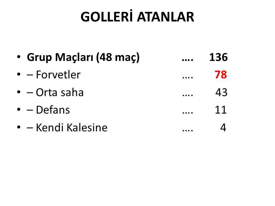 GOLLERİ ATANLAR Grup Maçları (48 maç)….136 – Forvetler …. 78 – Orta saha …. 43 – Defans …. 11 – Kendi Kalesine …. 4