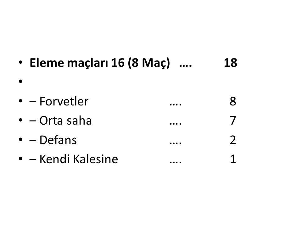 Eleme maçları 16 (8 Maç) …. 18 – Forvetler….8 – Orta saha….7 – Defans….2 – Kendi Kalesine….1