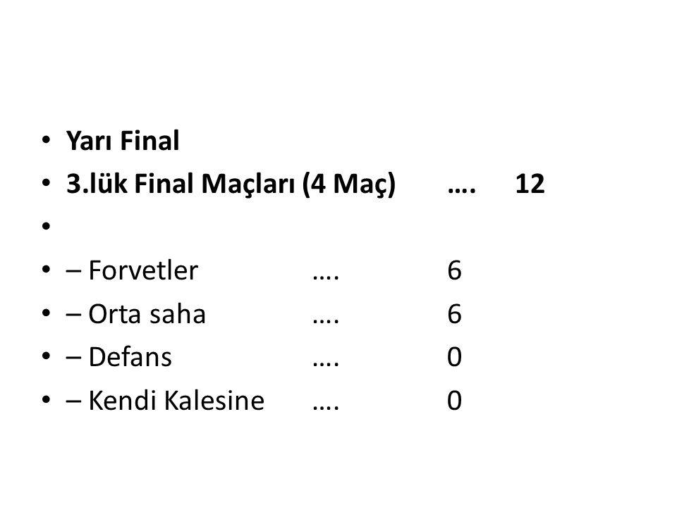Yarı Final 3.lük Final Maçları (4 Maç) ….12 – Forvetler….6 – Orta saha….6 – Defans….0 – Kendi Kalesine….0