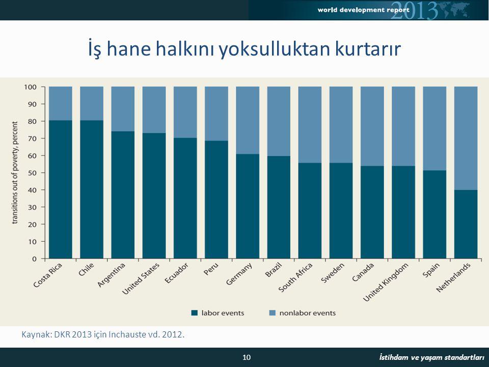 Kaynak: DKR 2013 için Inchauste vd. 2012.