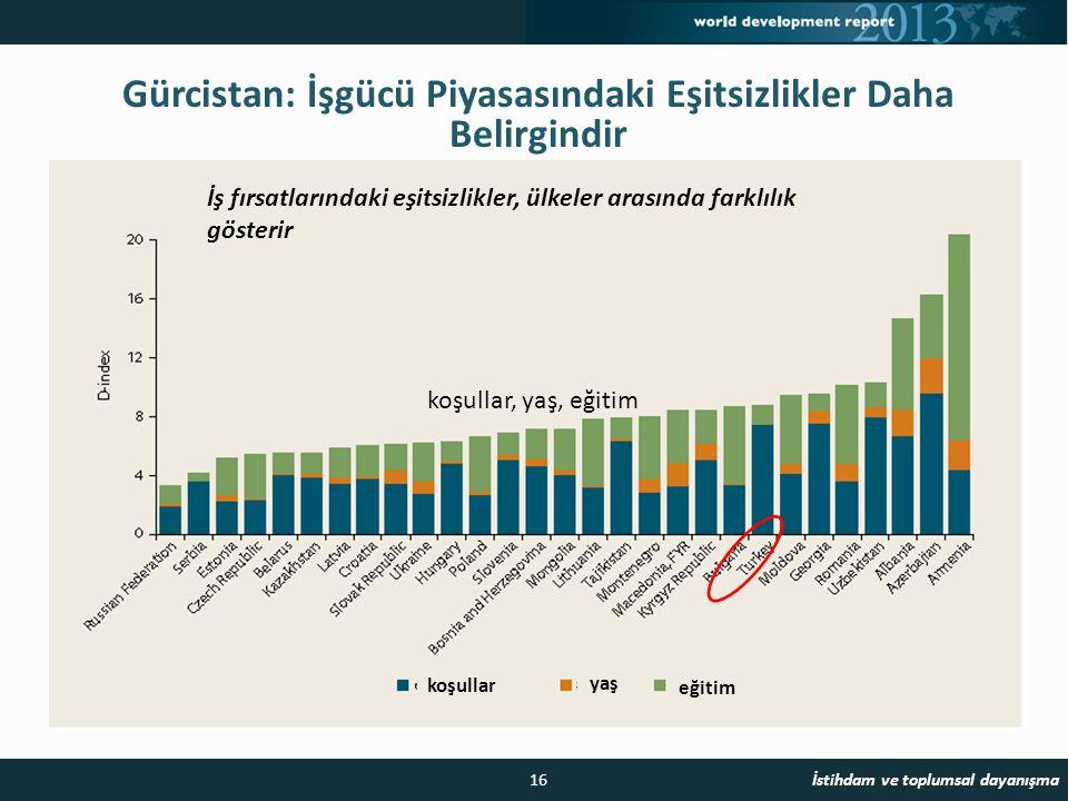 16 Gürcistan: İşgücü Piyasasındaki Eşitsizlikler Daha Belirgindir 16 Jobs and social cohesion İstihdam ve toplumsal dayanışma İş fırsatlarındaki eşitsizlikler, ülkeler arasında farklılık gösterir koşullar, yaş, eğitim koşullar eğitim yaş