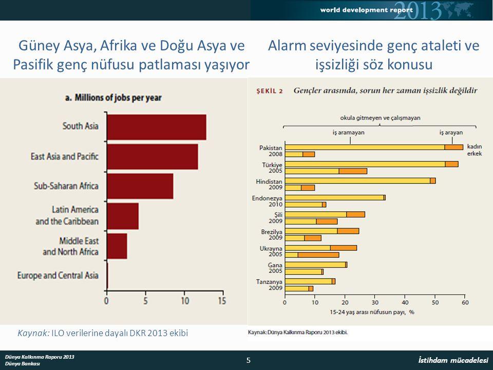 Kaynak: ILO verilerine dayalı DKR 2013 ekibiKaynak: DKR 2013 ekibi Güney Asya, Afrika ve Doğu Asya ve Pasifik genç nüfusu patlaması yaşıyor Alarm seviyesinde genç ataleti ve işsizliği söz konusu 5 İstihdam mücadelesi Dünya Kalkınma Raporu 2013 Dünya Bankası
