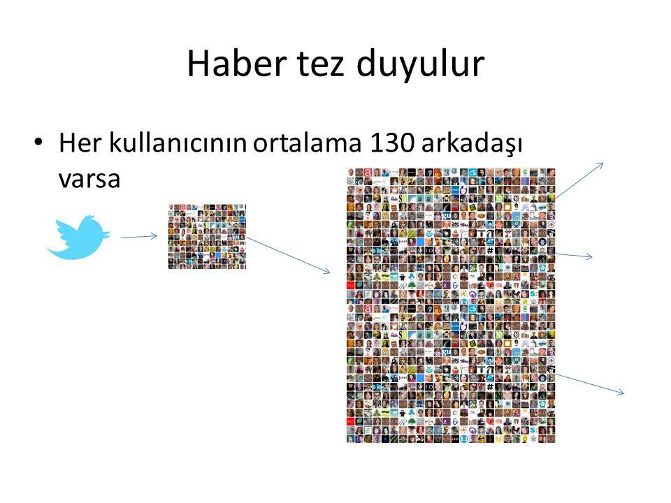 Haber tez duyulur Her kullanıcının ortalama 130 arkadaşı varsa