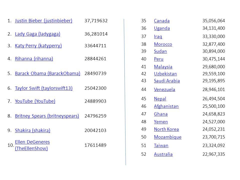 1.Justin Bieber (justinbieber)37,719632 2.Lady Gaga (ladygaga)36,281014 3.Katy Perry (katyperry)33644711 4.Rihanna (rihanna)28844261 5.Barack Obama (BarackObama)28490739 6.Taylor Swift (taylorswift13)25042300 7.YouTube (YouTube)24889903 8.Britney Spears (britneyspears)24796259 9.Shakira (shakira)20042103 10.