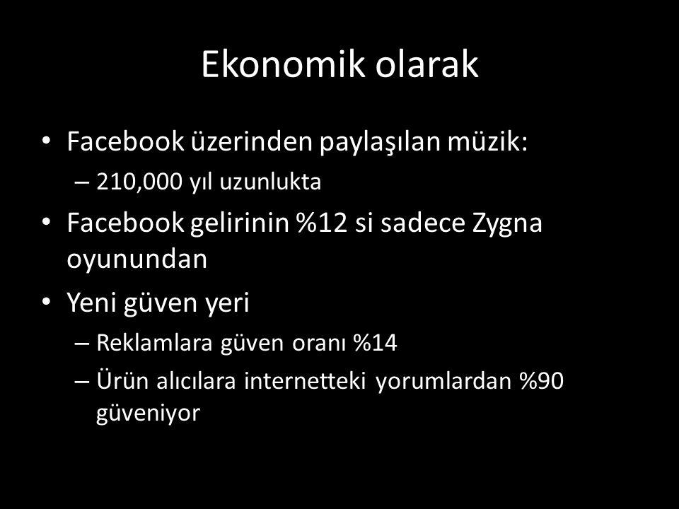 Ekonomik olarak Facebook üzerinden paylaşılan müzik: – 210,000 yıl uzunlukta Facebook gelirinin %12 si sadece Zygna oyunundan Yeni güven yeri – Reklamlara güven oranı %14 – Ürün alıcılara internetteki yorumlardan %90 güveniyor