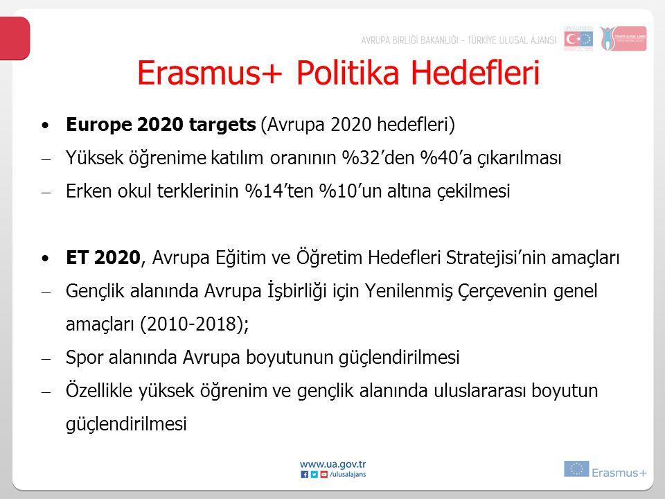 Erasmus+ Politika Hedefleri Europe 2020 targets (Avrupa 2020 hedefleri)  Yüksek öğrenime katılım oranının %32'den %40'a çıkarılması  Erken okul terklerinin %14'ten %10'un altına çekilmesi ET 2020, Avrupa Eğitim ve Öğretim Hedefleri Stratejisi'nin amaçları  Gençlik alanında Avrupa İşbirliği için Yenilenmiş Çerçevenin genel amaçları (2010-2018);  Spor alanında Avrupa boyutunun güçlendirilmesi  Özellikle yüksek öğrenim ve gençlik alanında uluslararası boyutun güçlendirilmesi