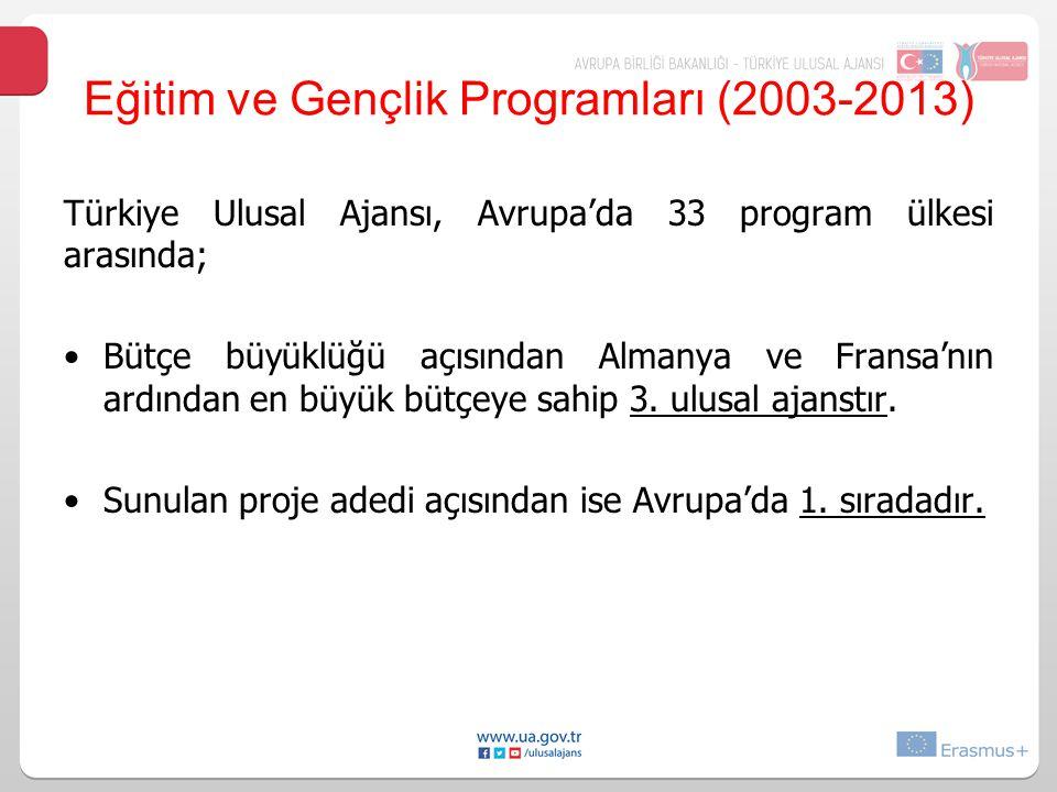 Türkiye Ulusal Ajansı, Avrupa'da 33 program ülkesi arasında; Bütçe büyüklüğü açısından Almanya ve Fransa'nın ardından en büyük bütçeye sahip 3.