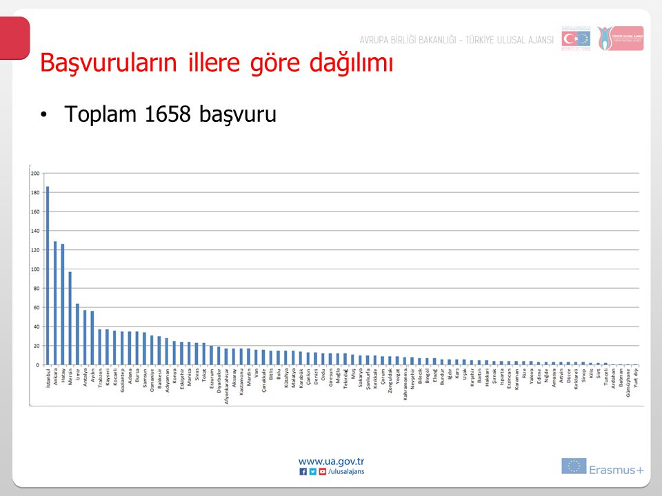 Başvuruların illere göre dağılımı Toplam 1658 başvuru