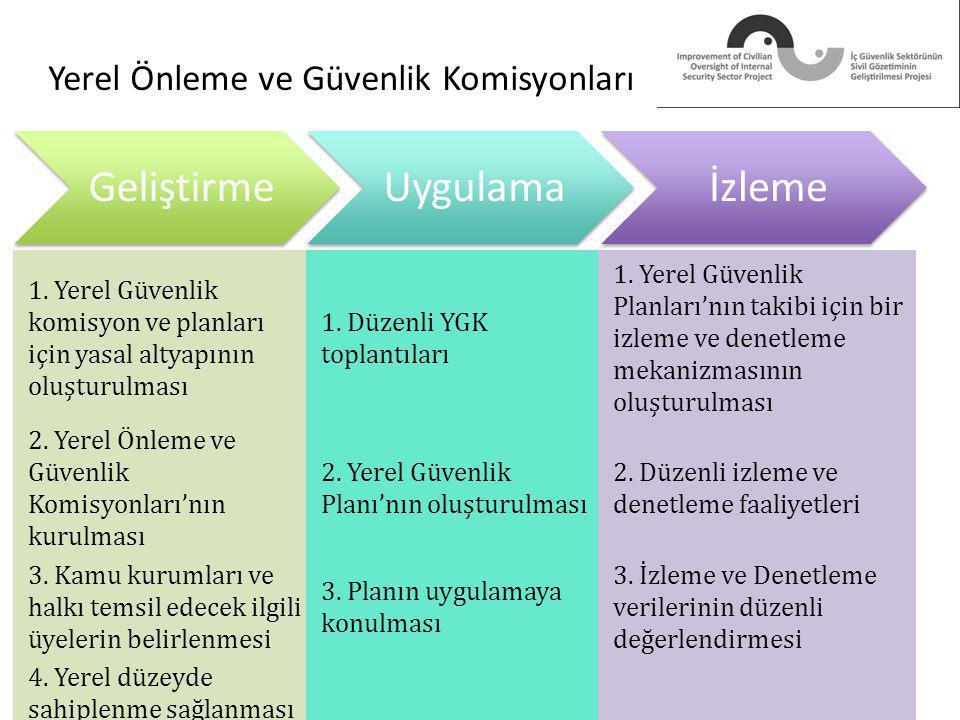 Yerel Önleme ve Güvenlik Komisyonları GeliştirmeUygulamaİzleme 1.
