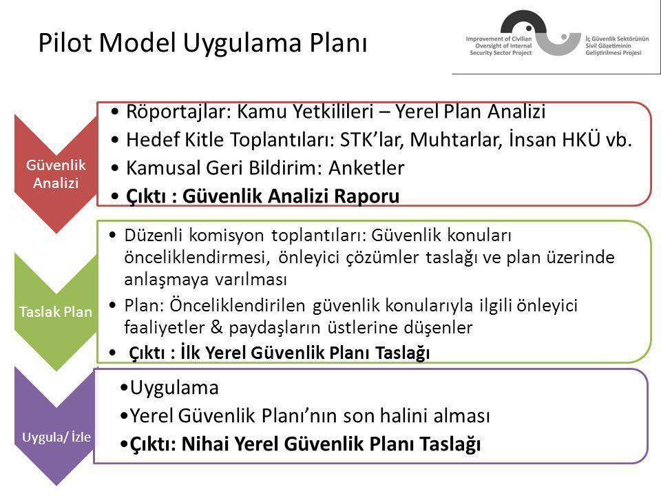Pilot Model Uygulama Planı Güvenlik Analizi Röportajlar: Kamu Yetkilileri – Yerel Plan Analizi Hedef Kitle Toplantıları: STK'lar, Muhtarlar, İnsan HKÜ vb.
