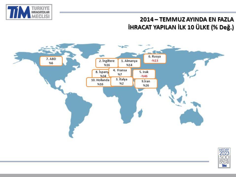 2014 – TEMMUZ AYINDA EN FAZLA İHRACAT YAPILAN İLK 10 ÜLKE (% Değ.) 1.