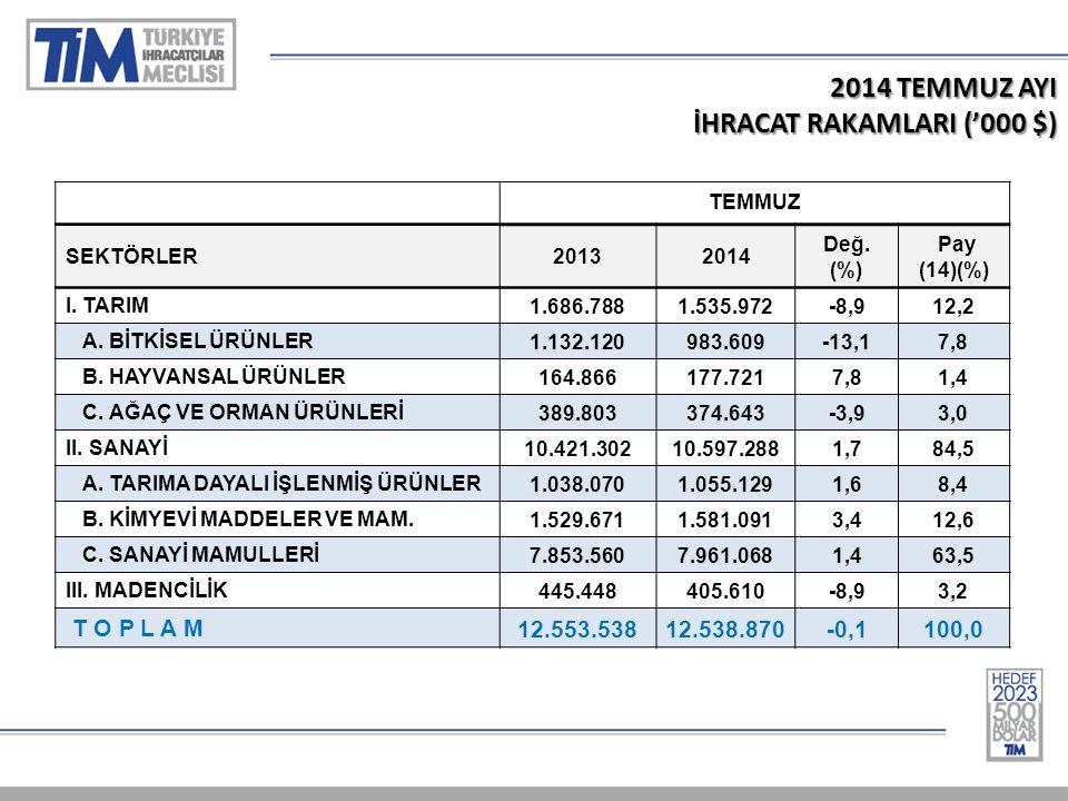 2014 TEMMUZ AYI İHRACAT RAKAMLARI ('000 $) TEMMUZ SEKTÖRLER20132014 Değ.