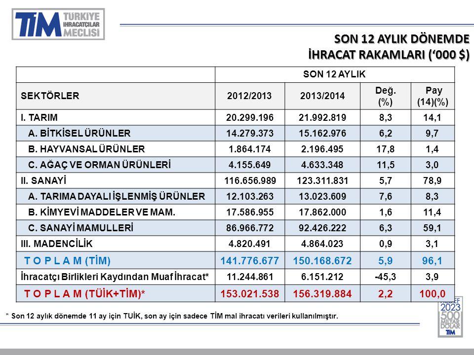 SON 12 AYLIK DÖNEMDE İHRACAT RAKAMLARI ('000 $) SON 12 AYLIK SEKTÖRLER2012/20132013/2014 Değ.