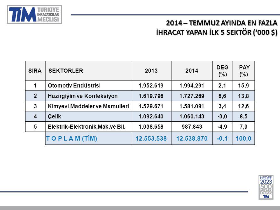 2014 – TEMMUZ AYINDA EN FAZLA İHRACAT YAPAN İLK 5 SEKTÖR ('000 $) SIRASEKTÖRLER20132014 DEĞ (%) PAY (%) 1 Otomotiv Endüstrisi1.952.6191.994.2912,115,9 2 Hazırgiyim ve Konfeksiyon1.619.7961.727.2696,613,8 3 Kimyevi Maddeler ve Mamulleri1.529.6711.581.0913,412,6 4 Çelik1.092.6401.060.143-3,08,5 5 Elektrik-Elektronik,Mak.ve Bil.1.038.658987.843-4,97,9 T O P L A M (TİM) 12.553.53812.538.870-0,1100,0