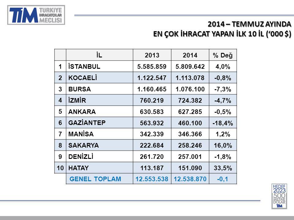 2014 – TEMMUZ AYINDA EN ÇOK İHRACAT YAPAN İLK 10 İL ('000 $) İL20132014% Değ 1 İSTANBUL 5.585.8595.809.6424,0% 2 KOCAELİ 1.122.5471.113.078-0,8% 3 BURSA 1.160.4651.076.100-7,3% 4 İZMİR 760.219724.382-4,7% 5 ANKARA 630.583627.285-0,5% 6 GAZİANTEP 563.932460.100-18,4% 7 MANİSA 342.339346.3661,2% 8 SAKARYA 222.684258.24616,0% 9 DENİZLİ 261.720257.001-1,8% 10 HATAY 113.187151.09033,5% GENEL TOPLAM 12.553.53812.538.870-0,1