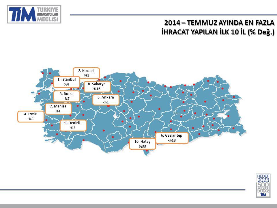2014 – TEMMUZ AYINDA EN FAZLA İHRACAT YAPILAN İLK 10 İL (% Değ.) 1-Almanya % 15 2.