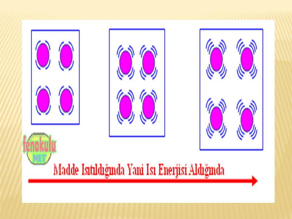  Böylece maddeyi oluşturan taneciklerin hızları birbirine eşit olur.