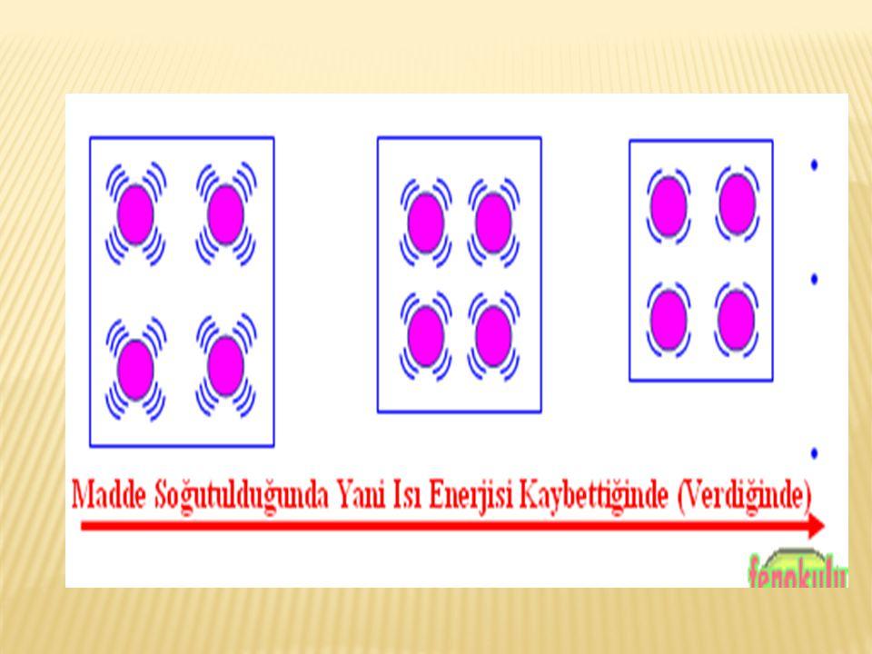  Taneciklerin hızları birbirine eşit olduğu için maddenin sıcaklığı her yerinde aynı olur ve maddenin sıcaklığı ilk duruma göre azalır.