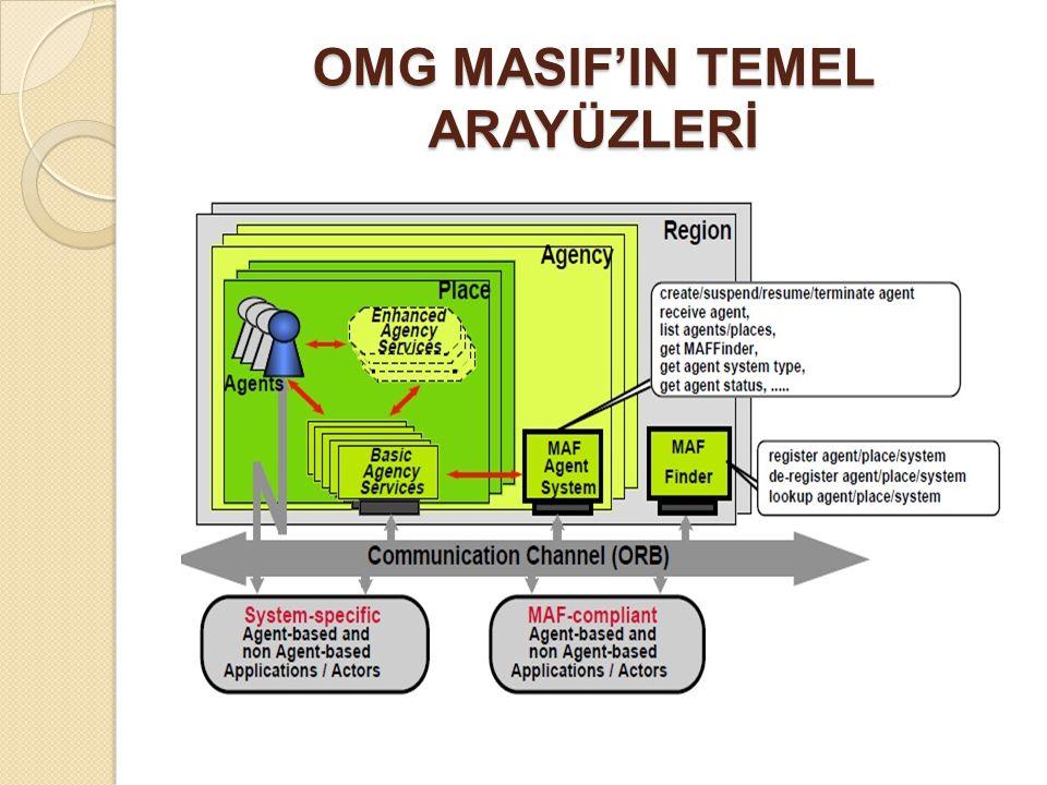 OMG MASIF'IN TEMEL ARAYÜZLERİ