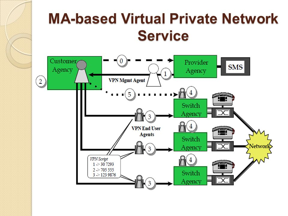 MA-based Virtual Private Network Service