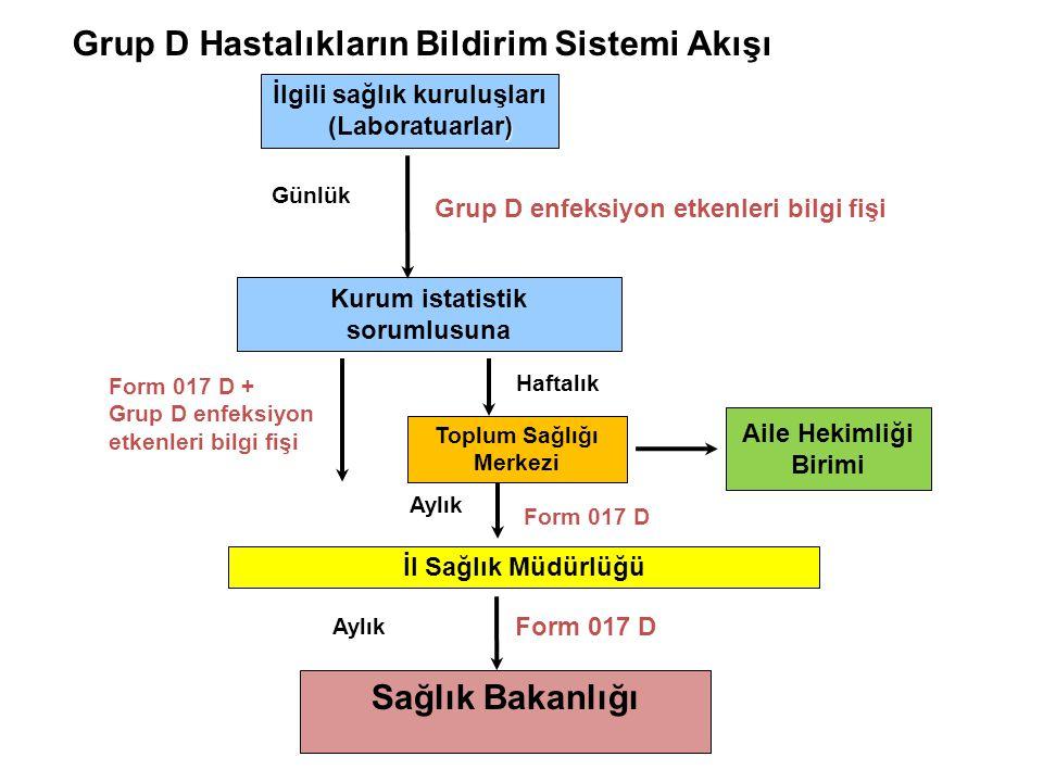 Grup D Hastalıkların Bildirim Sistemi Akışı İlgili sağlık kuruluşları ) (Laboratuarlar) Kurum istatistik sorumlusuna Sağlık Bakanlığı Grup D enfeksiyo