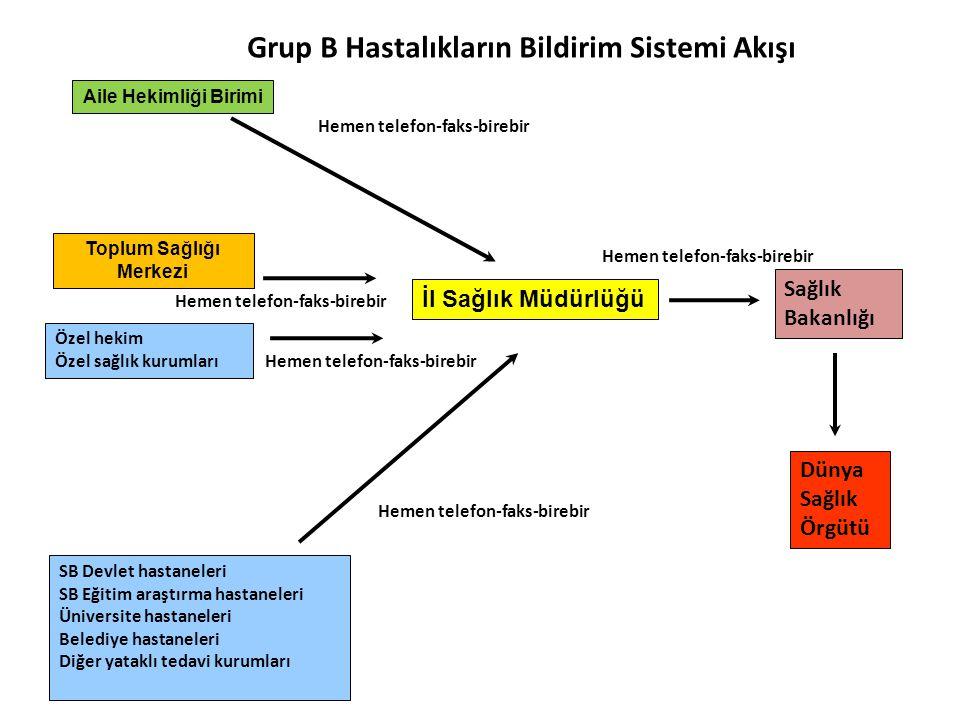 GRUP C HASTALIKLAR Yataklı tedavi kurumları
