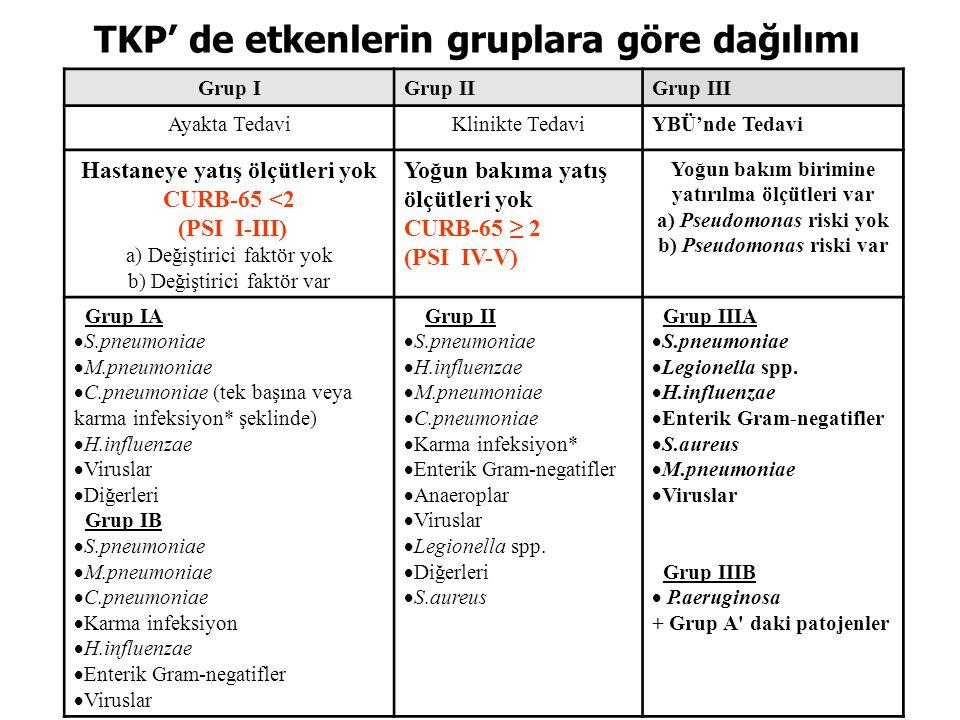 Grup IGrup IIGrup III Ayakta TedaviKlinikte TedaviYBÜ'nde Tedavi Hastaneye yatış ölçütleri yok CURB-65 <2 (PSI I-III) a) Değiştirici faktör yok b) Değ