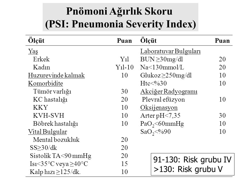 Grup I Hastaneye yatış ölçütlerini taşımayan hastalar CURB-65 <2 (PSI I-III) A) Değiştirici faktör yok B) Değiştirici faktör var Ayakta Tedavi * Grup IA (DF -) S.pneumoniae M.pneumoniae C.pneumoniae H.influenzae Viruslar Diğerleri Grup IB (DF +) S.pneumoniae M.pneumoniae C.pneumoniae Karma infeksiyon H.influenzae Enterik Gram-negatifler Viruslar