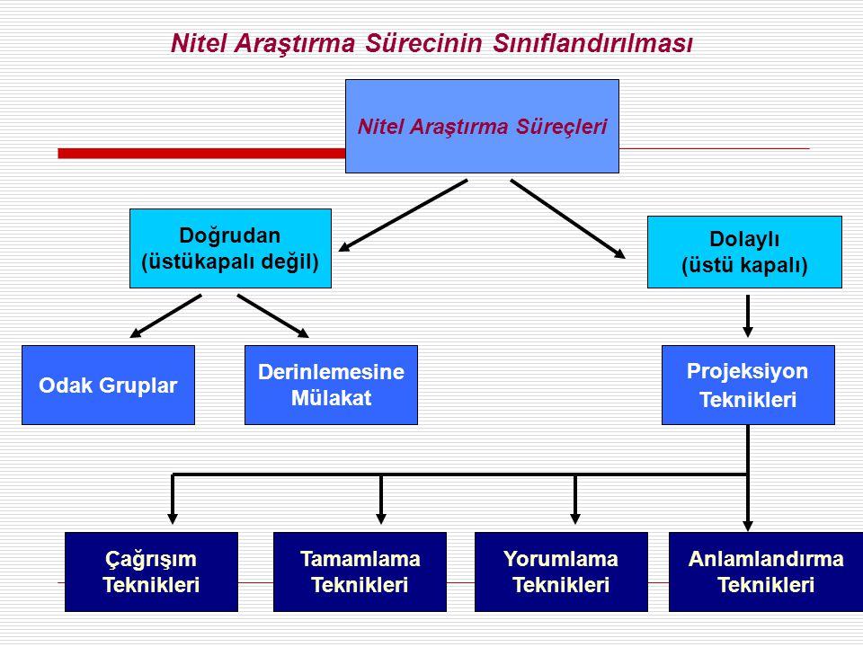 Nitel Araştırma Süreçleri Dolaylı (üstü kapalı) Projeksiyon Teknikleri Yorumlama Teknikleri Anlamlandırma Teknikleri Odak Gruplar Doğrudan (üstükapalı