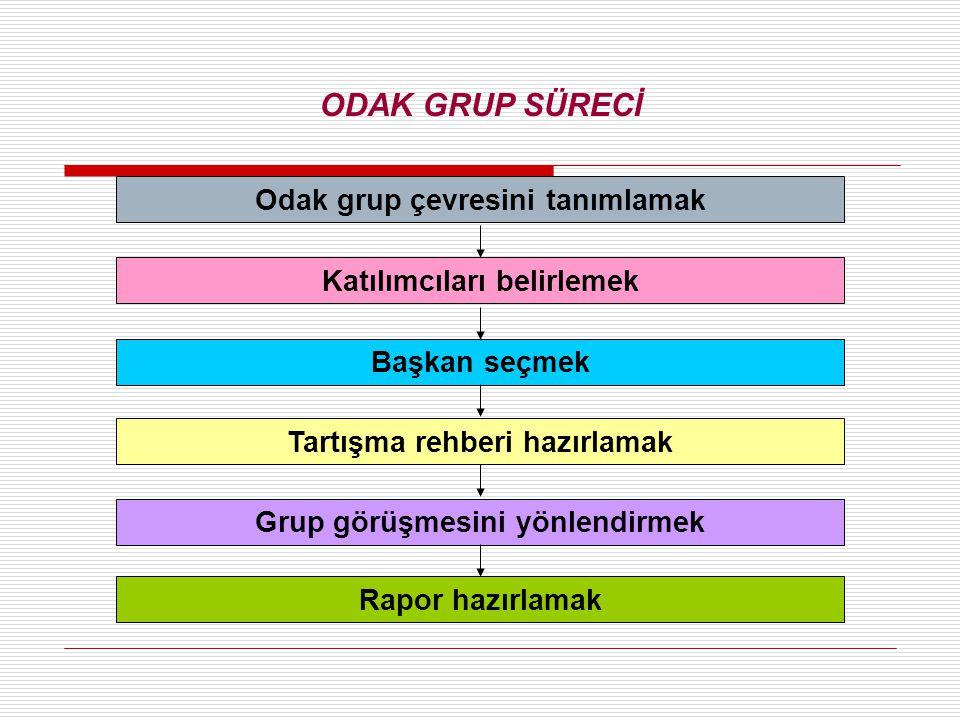 Odak grup çevresini tanımlamak Katılımcıları belirlemek Başkan seçmek Tartışma rehberi hazırlamak Grup görüşmesini yönlendirmek Rapor hazırlamak Figur