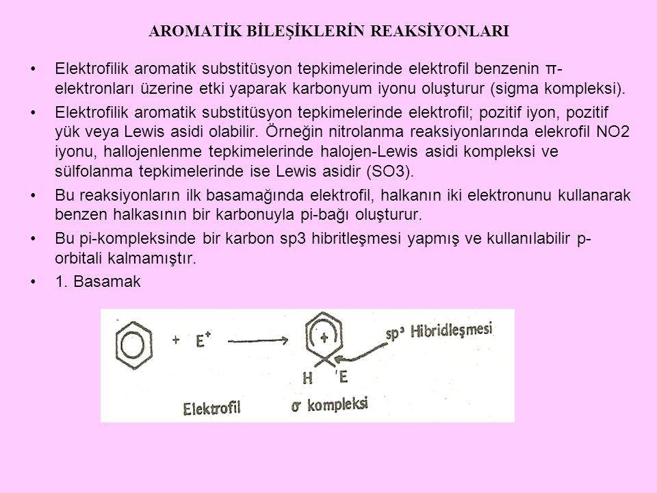 AROMATİK BİLEŞİKLERİN REAKSİYONLARI Elektrofilik aromatik substitüsyon tepkimelerinde elektrofil benzenin π- elektronları üzerine etki yaparak karbonyum iyonu oluşturur (sigma kompleksi).