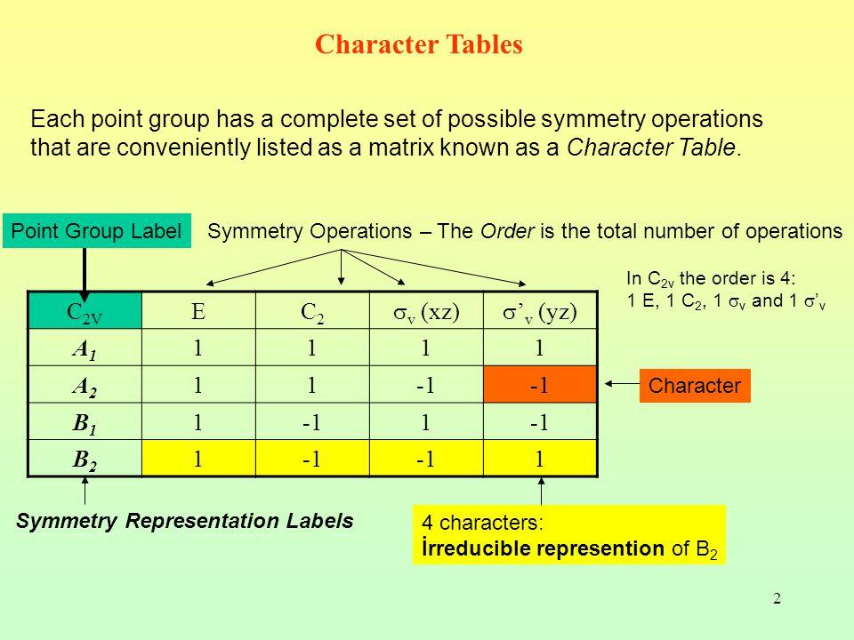 3 Karakter Çizelgesi İndirgenemez gösterimler (İG) Irreducible representations (IR) Simetri işlemleri Grup derecesi h = 6 (h = 1 +2 +3) 3 sınıf mevcuttur 000112 111111 111111 3 2 1 2 333    vvvv CCEC  Mulliken Sembolleri A1A1 A2A2 E 012 111 111 32 33   vv CEC  Eşdeğer elemanlar ve eşdeğer atomlar sınıf oluşturur.