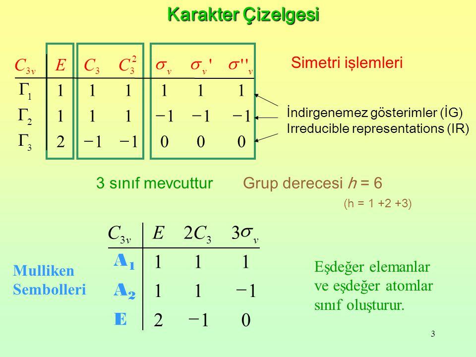 14 S O O S O O C2C2 T y unit vector on each atom represents translation in the y direction E.(T y ) = (+1) T y C 2.(T y ) = (-1) T y  yz.(T y ) = (+1) T y  xz.(T y ) = (-1) T y y- y Vektörlerin İndirgenemez Gösterimleri-1 zz ÖRNEK: Ty vektörünün indirgenemez gösterimini oluşturunuz.