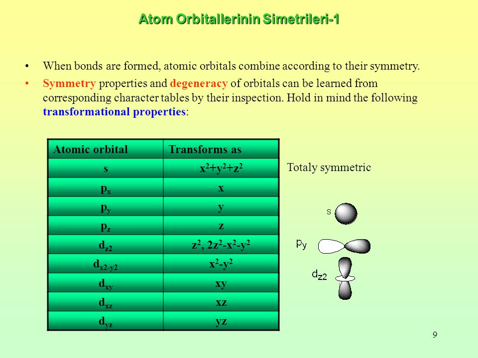 9 Atom Orbitallerinin Simetrileri-1 Atomic orbitalTransforms as sx 2 +y 2 +z 2 pxpx x pypy y pzpz z d z2 z 2, 2z 2 -x 2 -y 2 d x2-y2 x 2 -y 2 d xy xy d xz xz d yz yz When bonds are formed, atomic orbitals combine according to their symmetry.