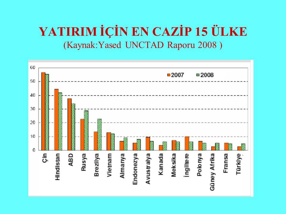YATIRIM İÇİN EN CAZİP 15 ÜLKE (Kaynak:Yased UNCTAD Raporu 2008 )
