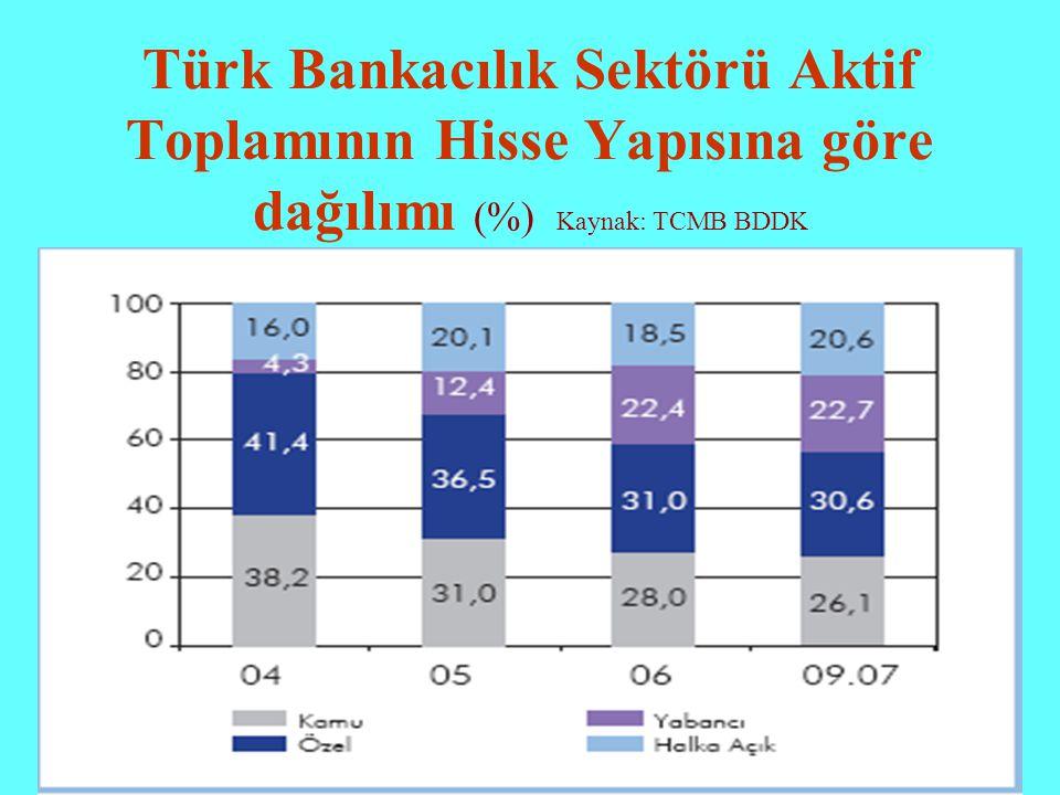 Türk Bankacılık Sektörü Aktif Toplamının Hisse Yapısına göre dağılımı (%) Kaynak: TCMB BDDK