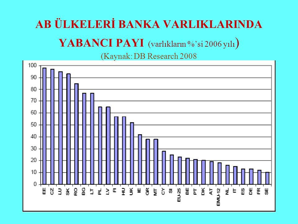 AB ÜLKELERİ BANKA VARLIKLARINDA YABANCI PAYI (varlıkların %'si 2006 yılı ) (Kaynak: DB Research 2008