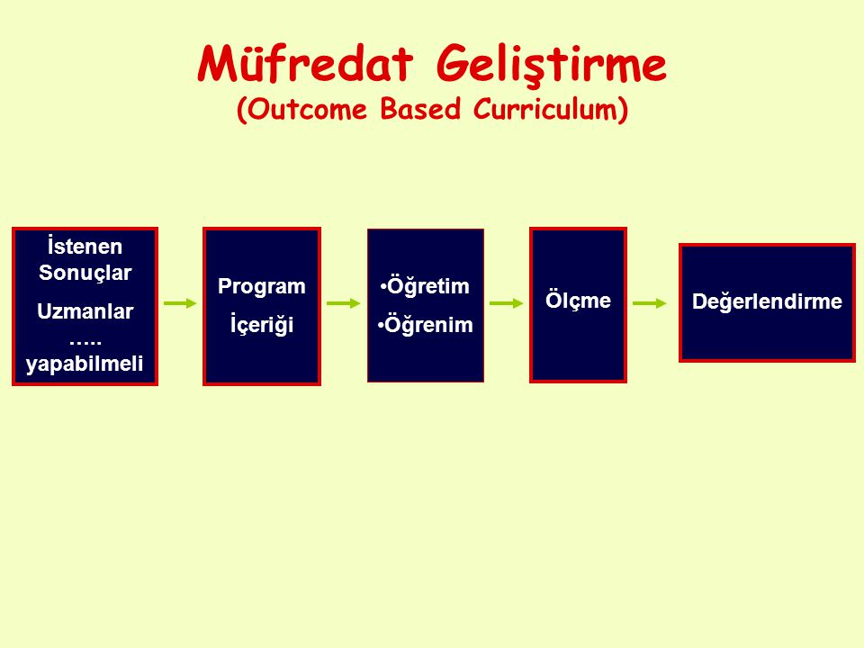 Müfredat Geliştirme (Outcome Based Curriculum) İstenen Sonuçlar Uzmanlar ….. yapabilmeli Program İçeriği Öğretim Öğrenim Ölçme Değerlendirme