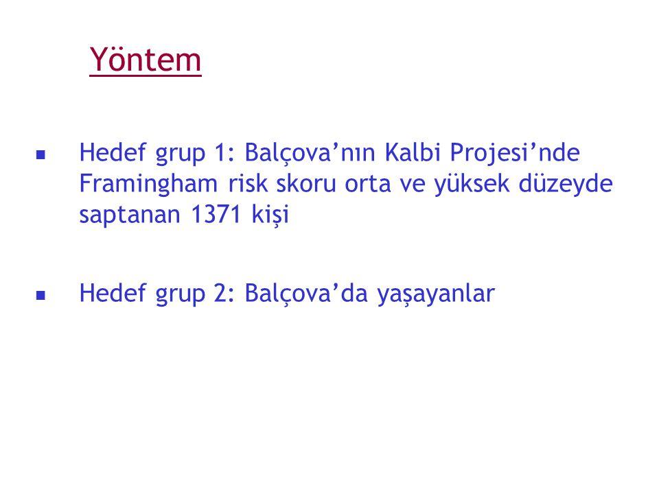 Yöntem Hedef grup 1: Balçova'nın Kalbi Projesi'nde Framingham risk skoru orta ve yüksek düzeyde saptanan 1371 kişi Hedef grup 2: Balçova'da yaşayanlar