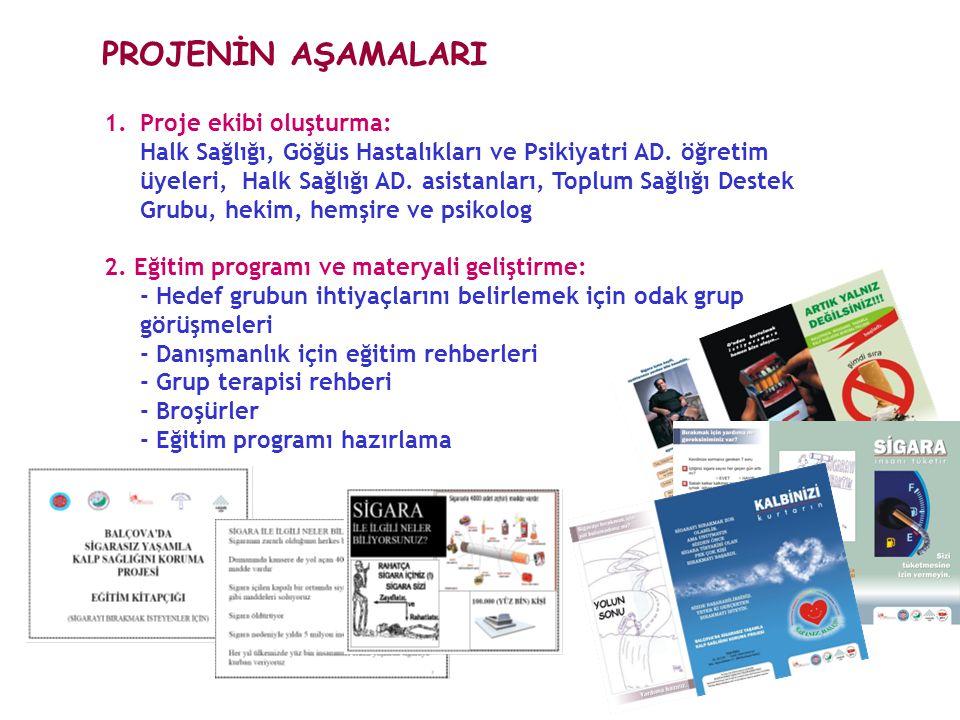 1.Proje ekibi oluşturma: Halk Sağlığı, Göğüs Hastalıkları ve Psikiyatri AD.