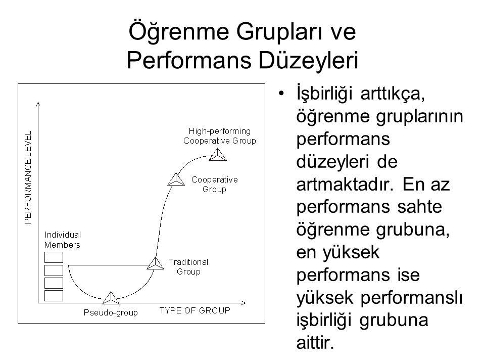Öğrenme Grupları ve Performans Düzeyleri İşbirliği arttıkça, öğrenme gruplarının performans düzeyleri de artmaktadır. En az performans sahte öğrenme g